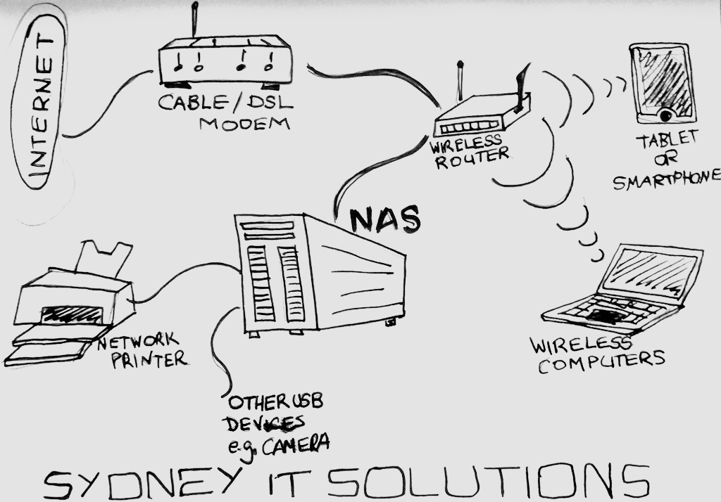 What is NAS? Find out at Sydney IT Solutions.